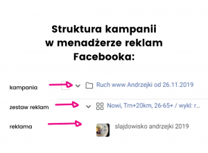 Struktura kampanii w menadżerze reklam Facebooka