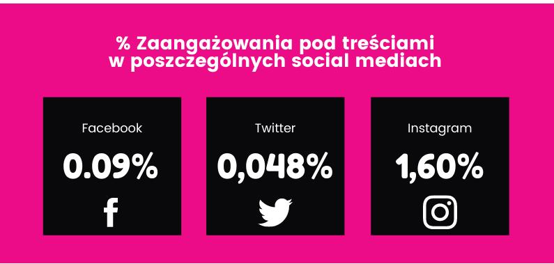 instagram-statystyki-social-media