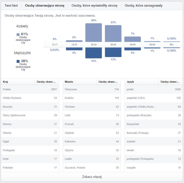 statystyki-fanpage-osoby
